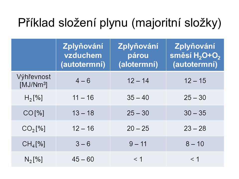 Příklad složení plynu (majoritní složky) Zplyňování vzduchem (autotermní) Zplyňování párou (alotermní) Zplyňování směsí H 2 O+O 2 (autotermní) Výhřevnost [MJ/Nm 3 ] 4 – 612 – 1412 – 15 H 2 [%]11 – 1635 – 4025 – 30 CO [%]13 – 1825 – 3030 – 35 CO 2 [%]12 – 1620 – 2523 – 28 CH 4 [%]3 – 69 – 118 – 10 N 2 [%]45 – 60< 1