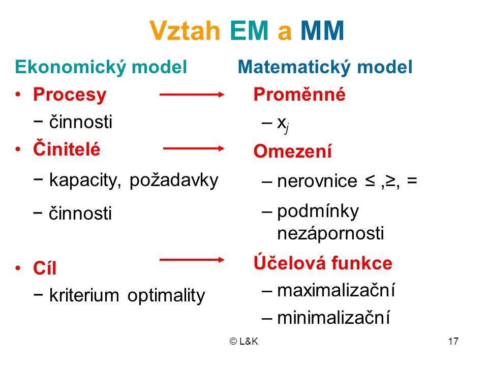 © L&K17 Vztah EM a MM Ekonomický model Procesy − činnosti Činitelé − kapacity, požadavky − činnosti Cíl − kriterium optimality Matematický model Promě