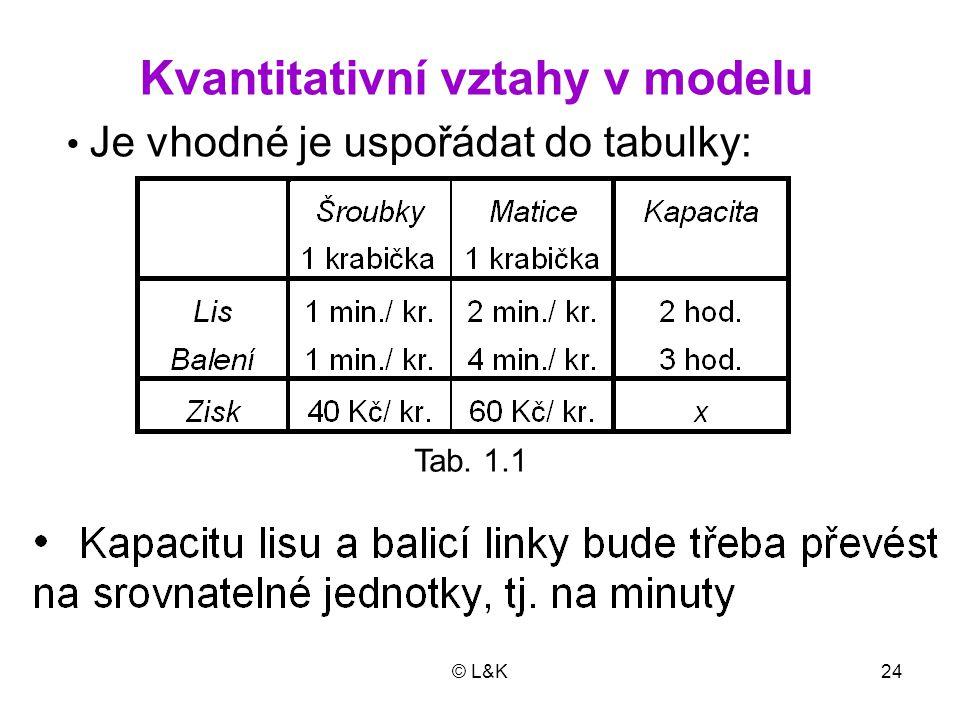 © L&K24 Tab. 1.1 Kvantitativní vztahy v modelu Je vhodné je uspořádat do tabulky: