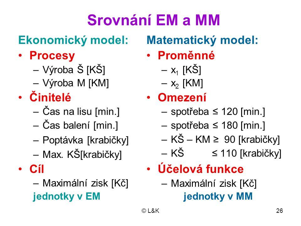 © L&K26 Srovnání EM a MM Ekonomický model: Procesy –Výroba Š [KŠ] –Výroba M [KM] Činitelé –Čas na lisu [min.] –Čas balení [min.] –Poptávka [krabičky]