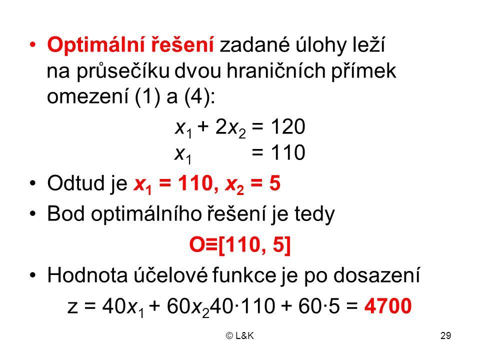 © L&K29 Optimální řešení zadané úlohy leží na průsečíku dvou hraničních přímek omezení (1) a (4): x 1 + 2x 2 = 120 x 1 = 110 Odtud je x 1 = 110, x 2 =
