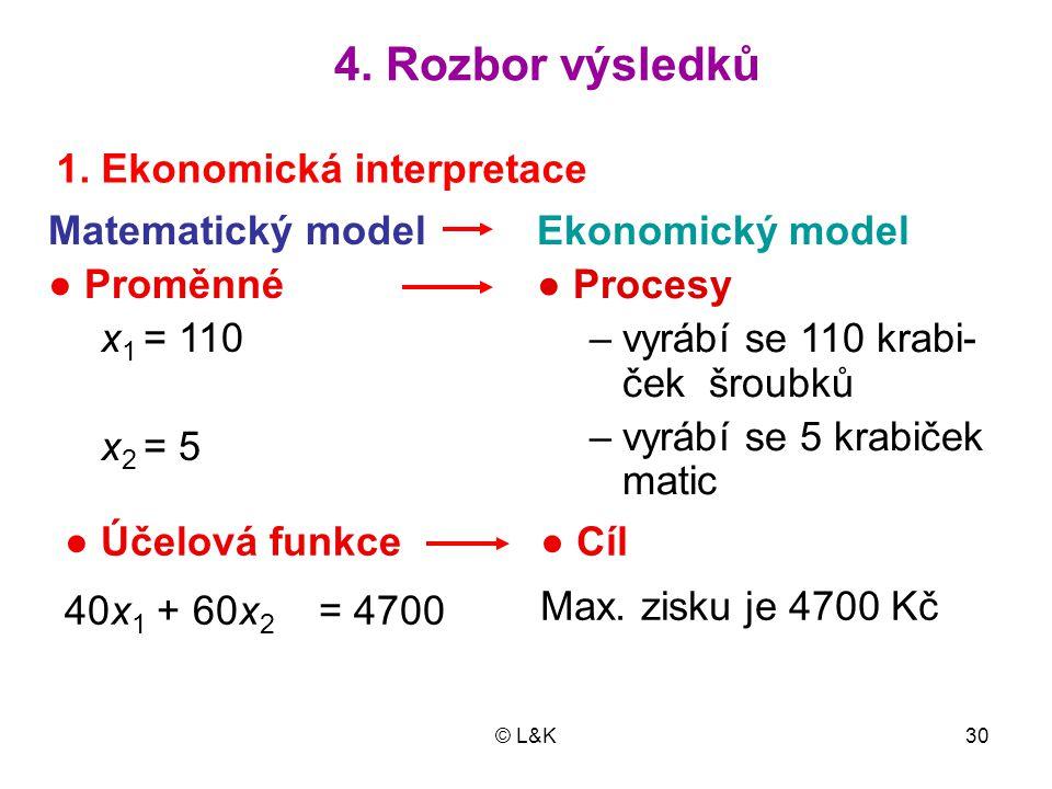 © L&K30 Ekonomický model ● Procesy –vyrábí se 110 krabi- ček šroubků –vyrábí se 5 krabiček matic Matematický model ● Proměnné x 1 = 110 x 2 = 5 ● Účel