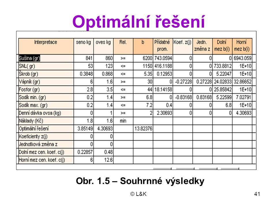 © L&K41 Optimální řešení Obr. 1.5 – Souhrnné výsledky