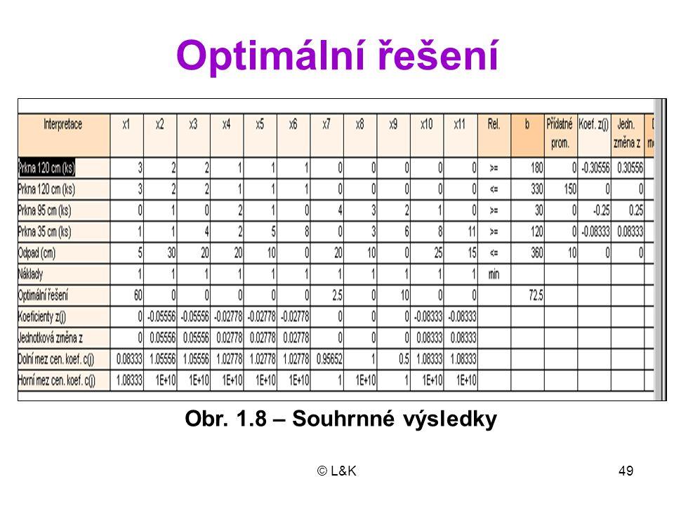 © L&K49 Optimální řešení Obr. 1.8 – Souhrnné výsledky
