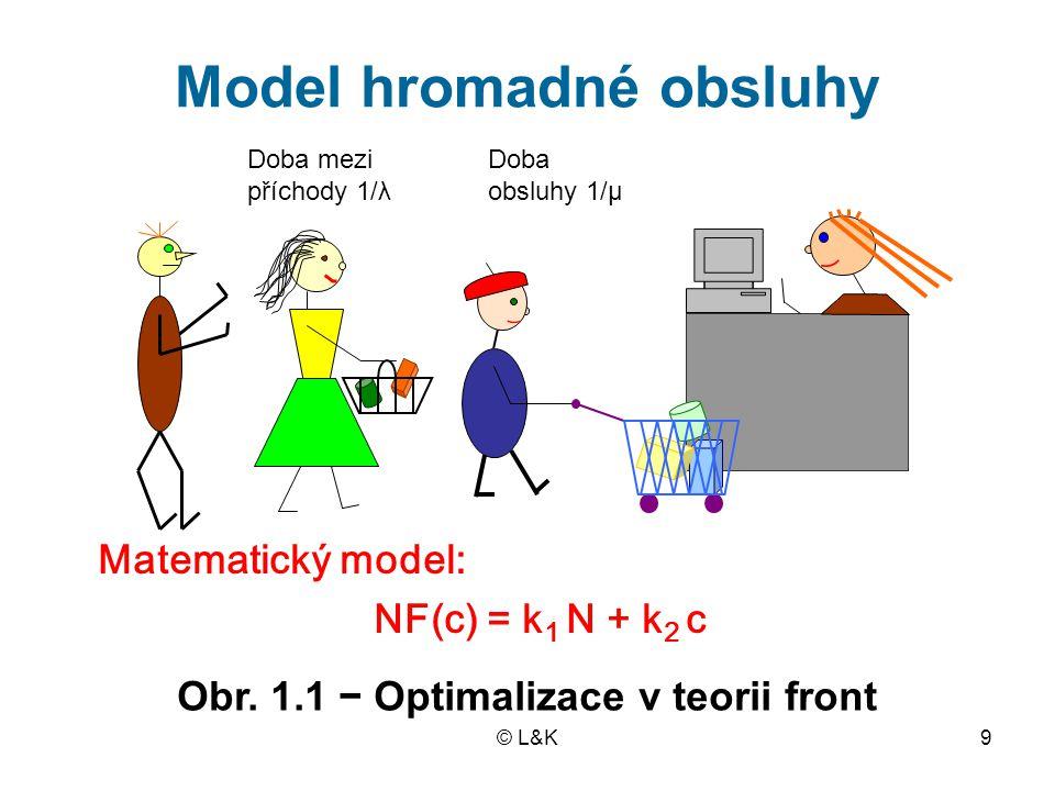 © L&K9 Model hromadné obsluhy Matematický model: NF(c) = k 1 N + k 2 c Obr. 1.1 − Optimalizace v teorii front Doba mezi příchody 1/λ Doba obsluhy 1/μ