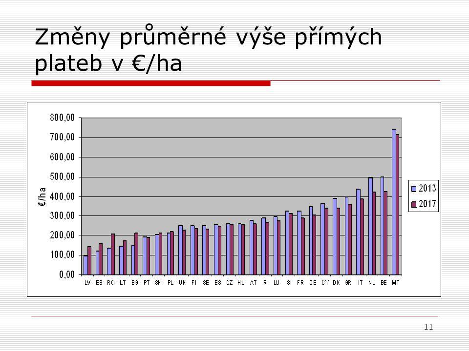 11 Změny průměrné výše přímých plateb v €/ha