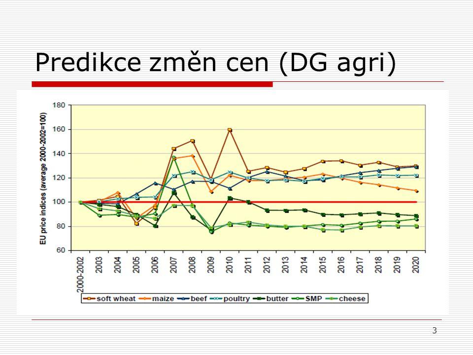 3 Predikce změn cen (DG agri)