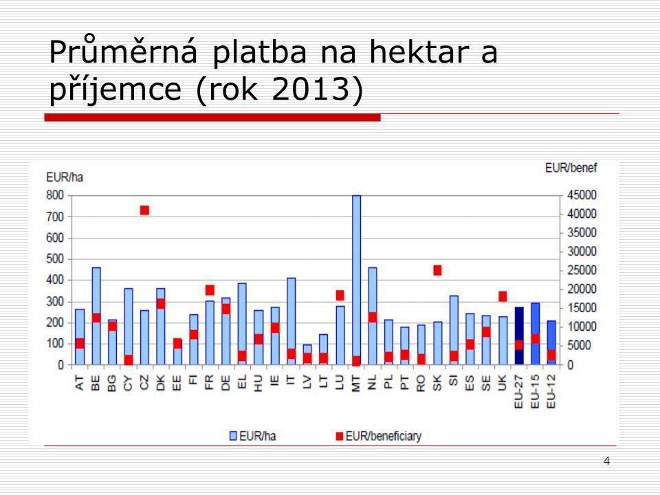 4 Průměrná platba na hektar a příjemce (rok 2013)