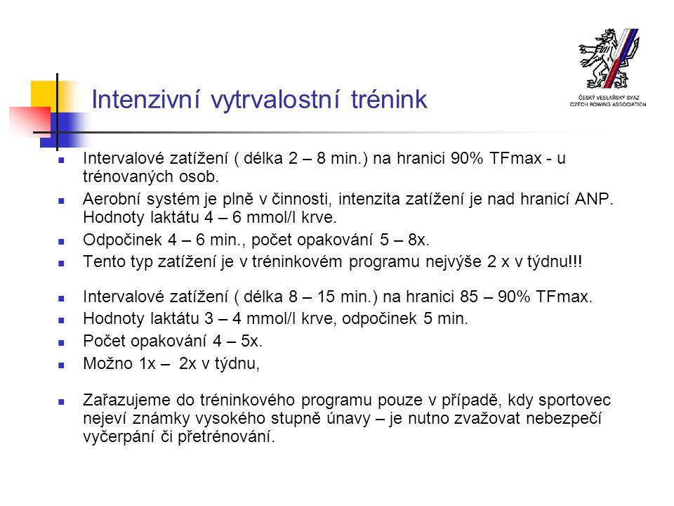 Intenzivní vytrvalostní trénink Intervalové zatížení ( délka 2 – 8 min.) na hranici 90% TFmax - u trénovaných osob.