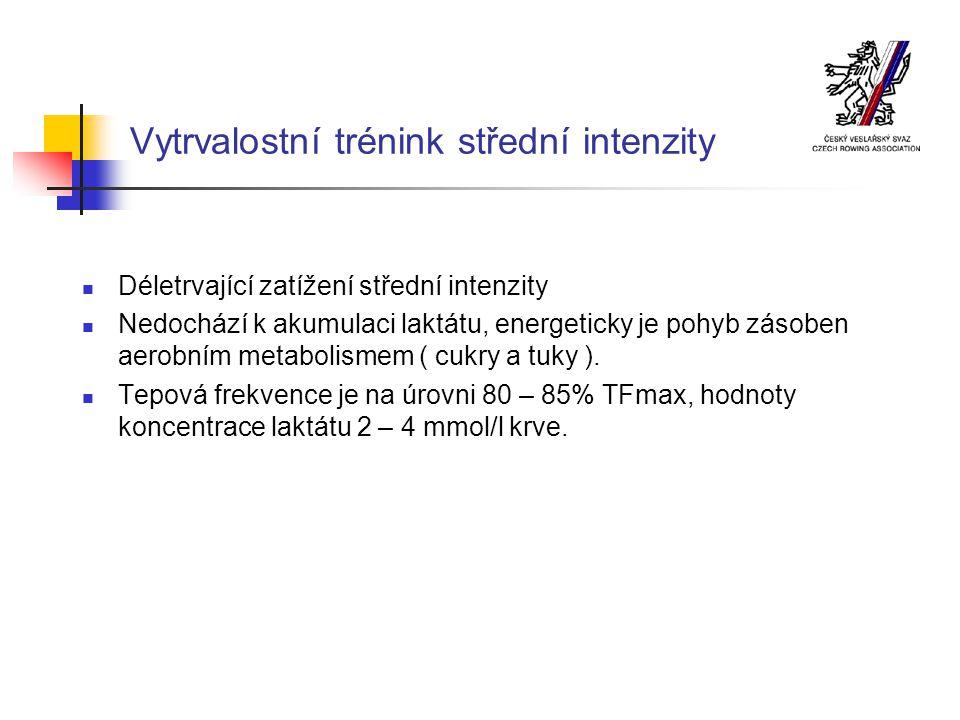 Vytrvalostní trénink střední intenzity Déletrvající zatížení střední intenzity Nedochází k akumulaci laktátu, energeticky je pohyb zásoben aerobním metabolismem ( cukry a tuky ).