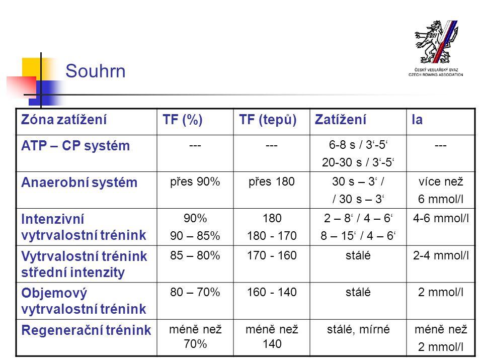 Souhrn Zóna zatíženíTF (%)TF (tepů)Zatíženíla ATP – CP systém --- 6-8 s / 3'-5' 20-30 s / 3'-5' --- Anaerobní systém přes 90%přes 18030 s – 3' / / 30 s – 3' více než 6 mmol/l Intenzivní vytrvalostní trénink 90% 90 – 85% 180 180 - 170 2 – 8' / 4 – 6' 8 – 15' / 4 – 6' 4-6 mmol/l Vytrvalostní trénink střední intenzity 85 – 80%170 - 160stálé2-4 mmol/l Objemový vytrvalostní trénink 80 – 70%160 - 140stálé2 mmol/l Regenerační trénink méně než 70% méně než 140 stálé, mírnéméně než 2 mmol/l