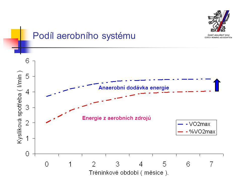 Podíl aerobního systému Energie z aerobních zdrojů Anaerobní dodávka energie