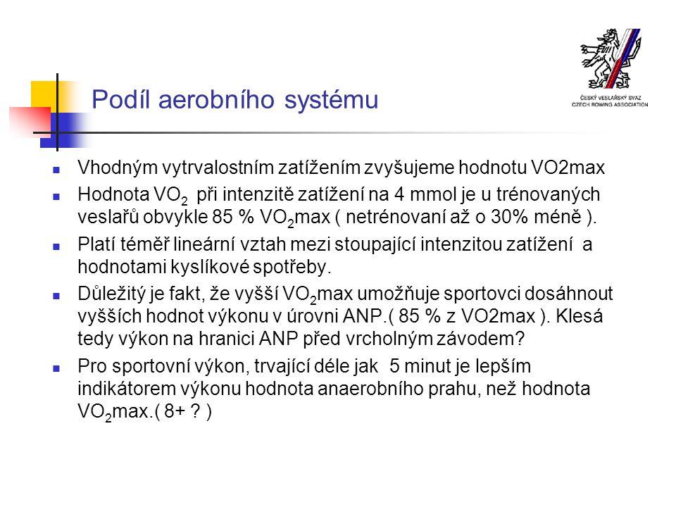 Podíl aerobního systému Vhodným vytrvalostním zatížením zvyšujeme hodnotu VO2max Hodnota VO 2 při intenzitě zatížení na 4 mmol je u trénovaných veslařů obvykle 85 % VO 2 max ( netrénovaní až o 30% méně ).