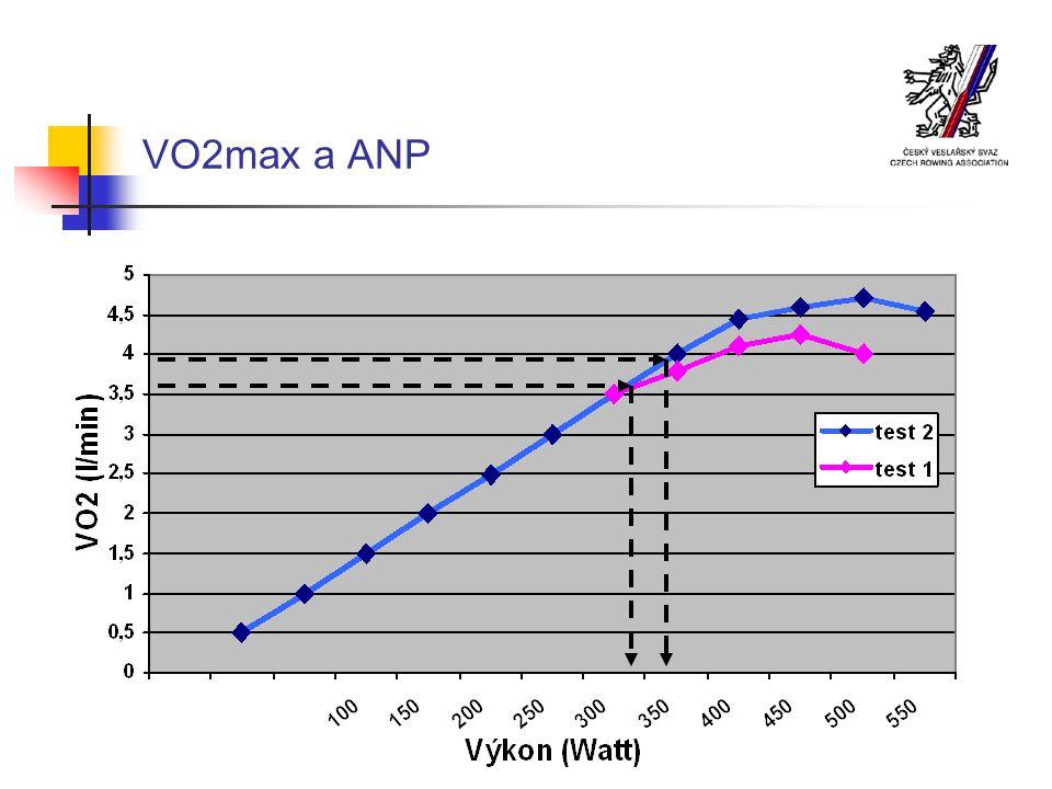 VO2max a ANP