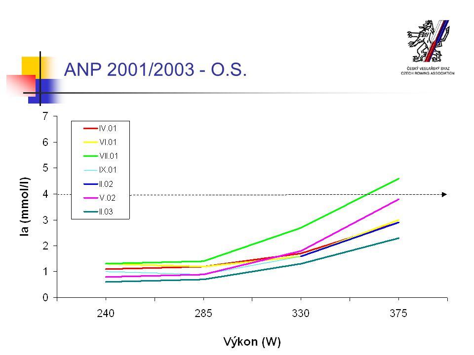ANP 2001/2003 - O.S.