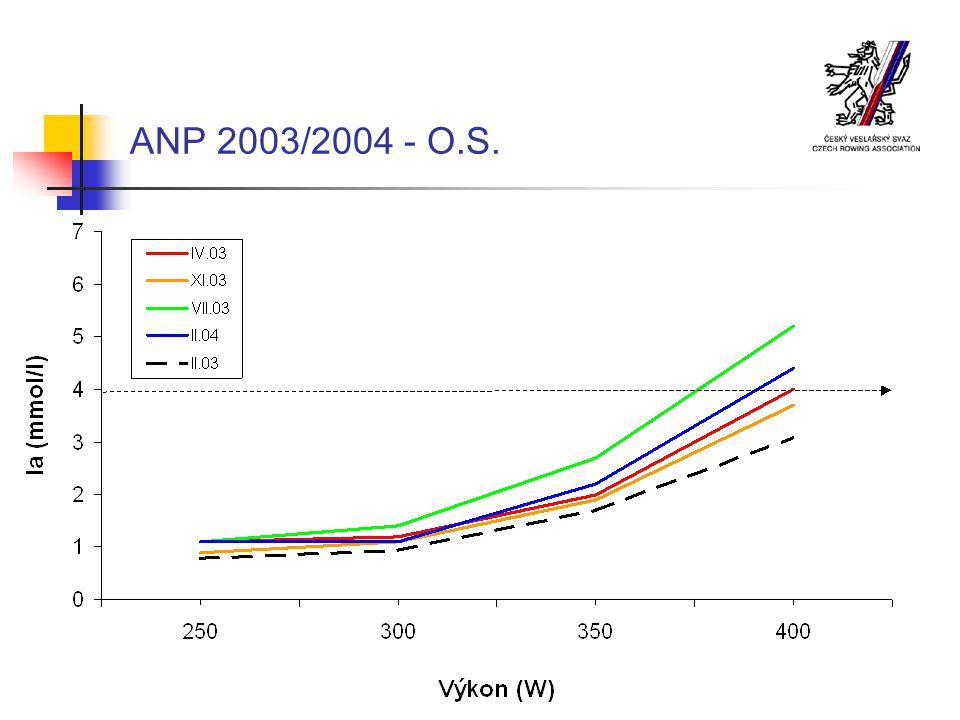 ANP 2003/2004 - O.S.