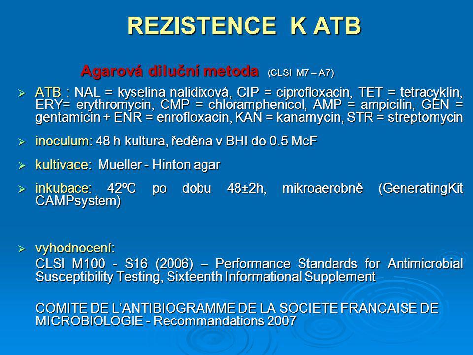 REZISTENCE K ATB  ATB : NAL = kyselina nalidixová, CIP = ciprofloxacin, TET = tetracyklin, ERY= erythromycin, CMP = chloramphenicol, AMP = ampicilin,