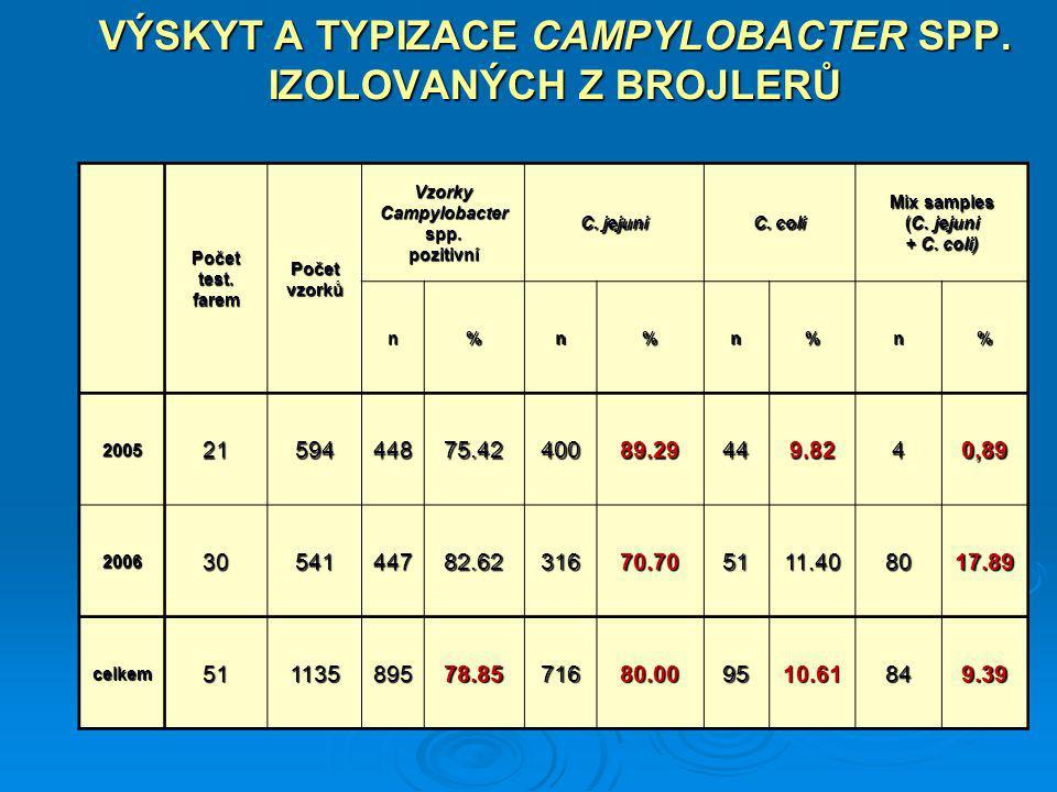 VÝSKYT A TYPIZACE CAMPYLOBACTER SPP. IZOLOVANÝCH Z BROJLERŮ Počettest.faremPočetvzorků VzorkyCampylobacterspp.pozitivní C. jejuni C. coli Mix samples