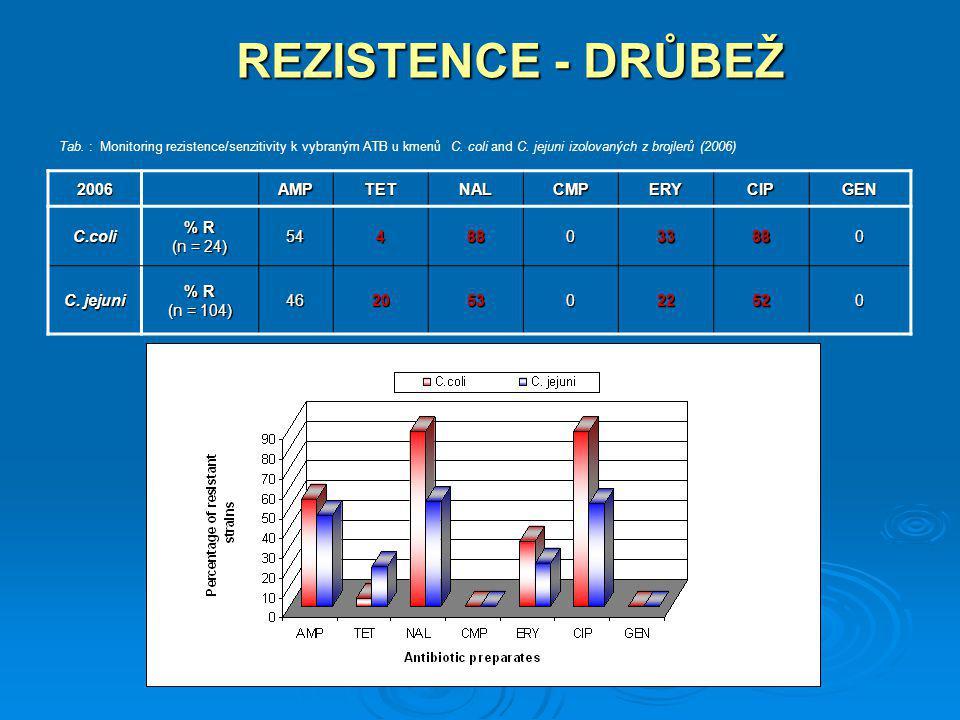 REZISTENCE - DRŮBEŽ 2006AMPTETNALCMPERYCIPGEN C.coli % R (n = 24) 54488033880 C. jejuni % R (n = 104) 462053022520 Tab. : Monitoring rezistence/senzit