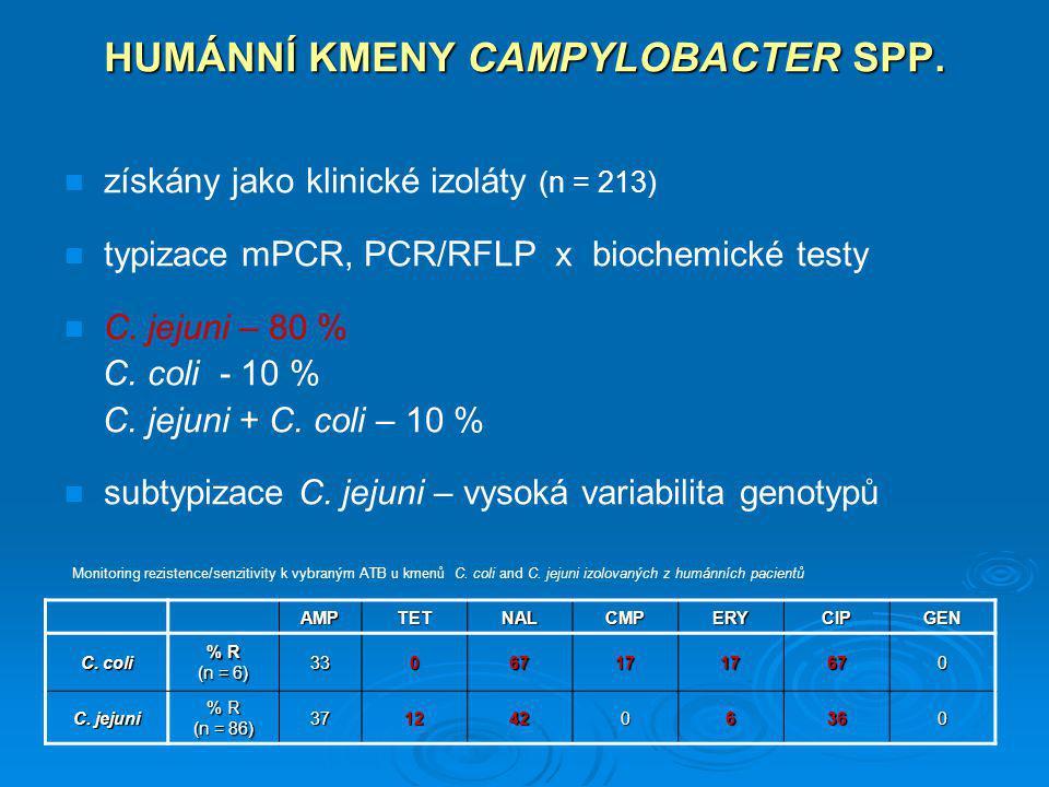 HUMÁNNÍ KMENY CAMPYLOBACTER SPP. AMPTETNALCMPERYCIPGEN C. coli % R (n = 6) 330671717670 C. jejuni % R (n = 86) 37124206360 Monitoring rezistence/senzi