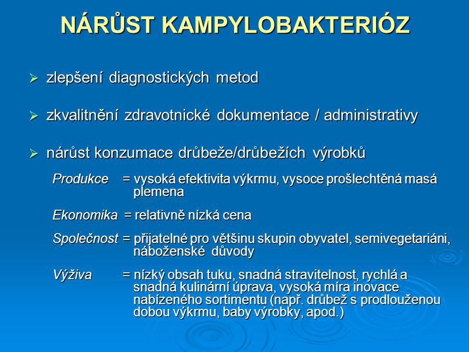NÁRŮST KAMPYLOBAKTERIÓZ  zlepšení diagnostických metod  zkvalitnění zdravotnické dokumentace / administrativy  nárůst konzumace drůbeže/drůbežích v