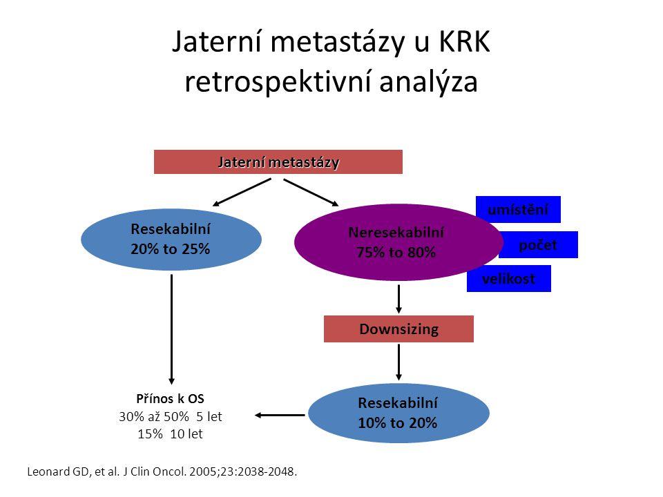 Jaterní metastázy Resekabilní 20% to 25% Přínos k OS 30% až 50% 5 let 15% 10 let Resekabilní 10% to 20% Downsizing velikost umístění počet Leonard GD, et al.