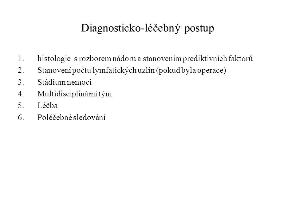 Diagnosticko-léčebný postup 1.histologie s rozborem nádoru a stanovením prediktivních faktorů 2.Stanovení počtu lymfatických uzlin (pokud byla operace) 3.Stádium nemoci 4.Multidisciplinární tým 5.Léčba 6.Poléčebné sledování