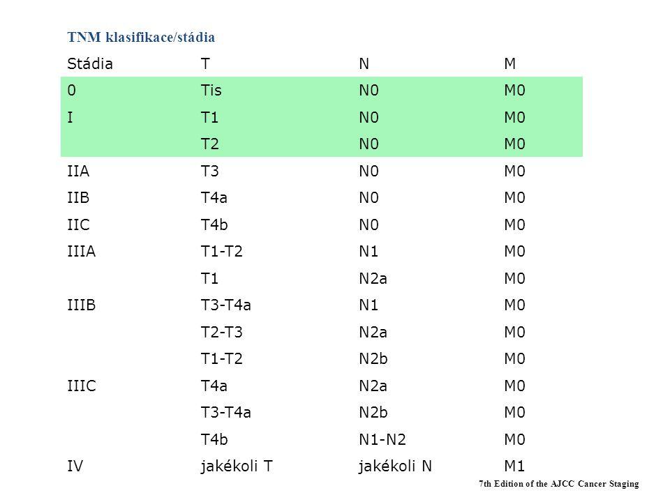 TNM klasifikace/stádia StádiaTNM 0TisN0M0 IT1N0M0 T2N0M0 IIAT3N0M0 IIBT4aN0M0 IICT4bN0M0 IIIAT1-T2N1M0 T1N2aM0 IIIBT3-T4aN1M0 T2-T3N2aM0 T1-T2N2bM0 IIICT4aN2aM0 T3-T4aN2bM0 T4bN1-N2M0 IVjakékoli Tjakékoli NM1 7th Edition of the AJCC Cancer Staging