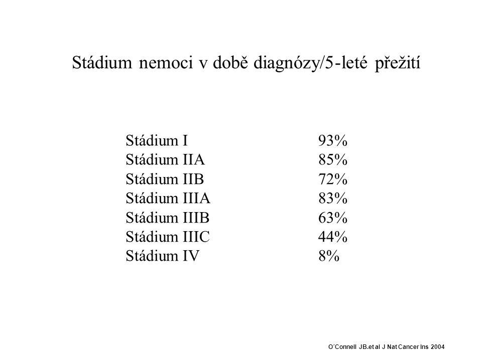 O´Connell JB.et al J Nat Cancer Ins 2004 Stádium nemoci v době diagnózy/5-leté přežití Stádium I93% Stádium IIA85% Stádium IIB72% Stádium IIIA83% Stádium IIIB63% Stádium IIIC44% Stádium IV8%