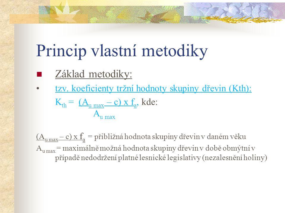 Princip vlastní metodiky Základ metodiky: tzv. koeficienty tržní hodnoty skupiny dřevin (Kth): K th = (A u max – c) x f a, kde: A u max (A u max – c)