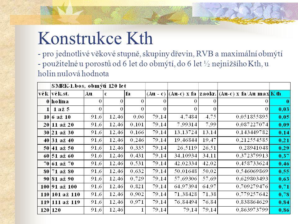 Konstrukce Kth - pro jednotlivé věkové stupně, skupiny dřevin, RVB a maximální obmýtí - použitelné u porostů od 6 let do obmýtí, do 6 let ½ nejnižšího Kth, u holin nulová hodnota