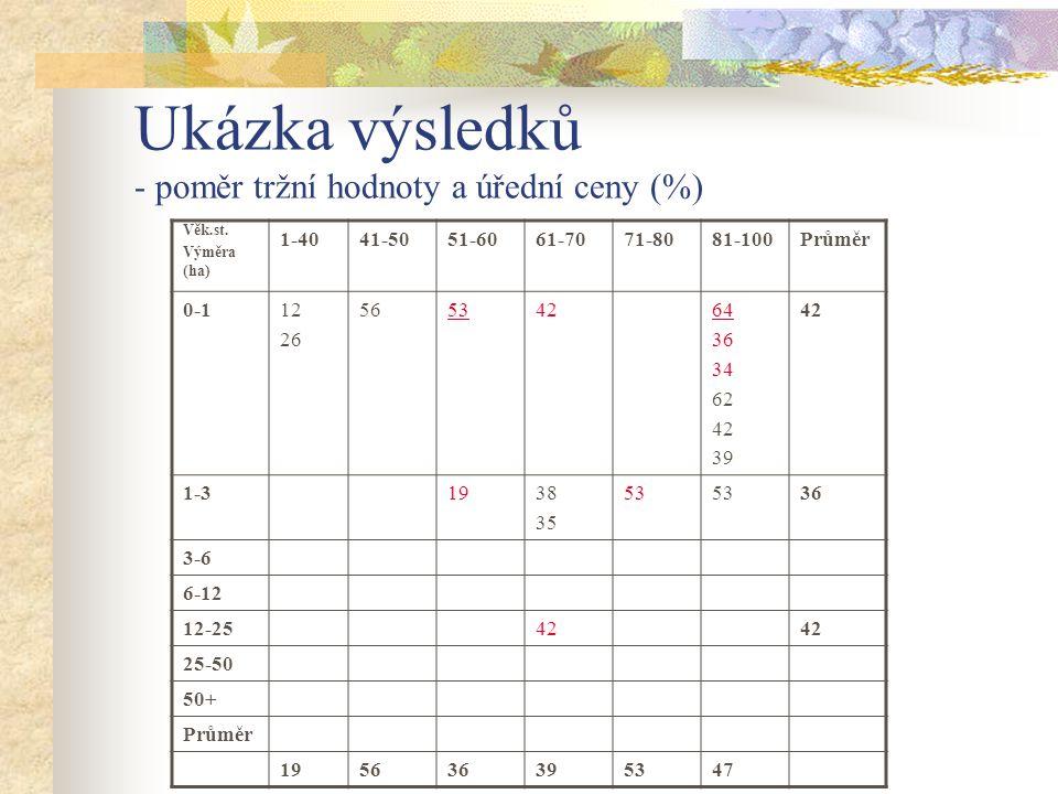 Ukázka výsledků - poměr tržní hodnoty a úřední ceny (%) Věk.st. Výměra (ha) 1-4041-5051-6061-7071-8081-100Průměr 0-112 26 56534264 36 34 62 42 39 42 1