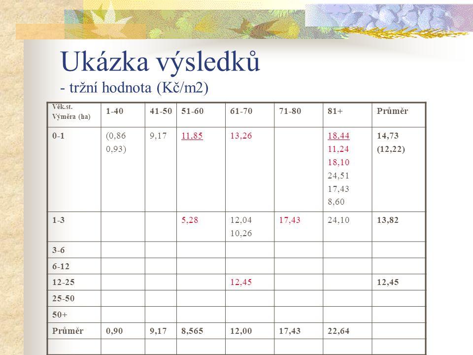 Ukázka výsledků - tržní hodnota (Kč/m2) Věk.st. Výměra (ha) 1-4041-5051-6061-7071-8081+Průměr 0-1(0,86 0,93) 9,1711,8513,2618,44 11,24 18,10 24,51 17,