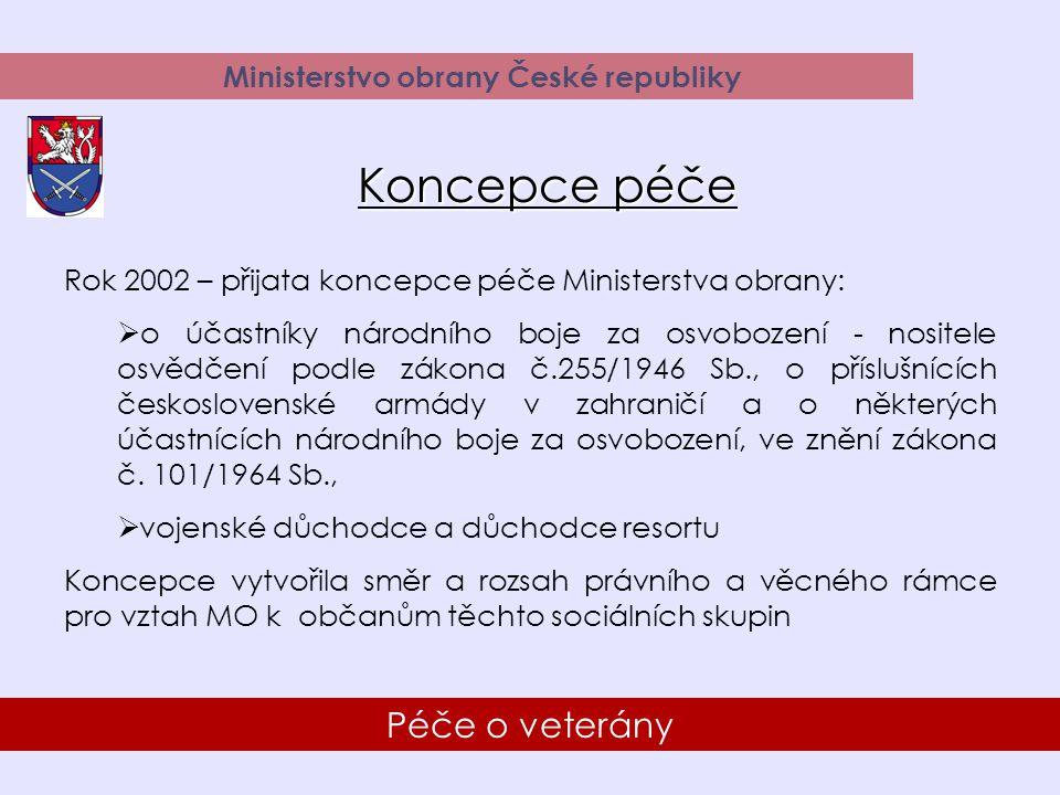 23 Péče o veterány Ministerstvo obrany České republiky Spolupráce s občanskými sdruženími válečných veteránů Pomoc při organizování pietních a zvlášť významných akcích Rok 2004Rok 2005 Celkem plánováno akcí4573 - z toho zvlášť významných - pietních 30 15 35 38 Uskutečněno akcí4570 Počet účastníků akcí13 12317 165 Celkové náklady na pohoštění (v Kč)265 000311 500