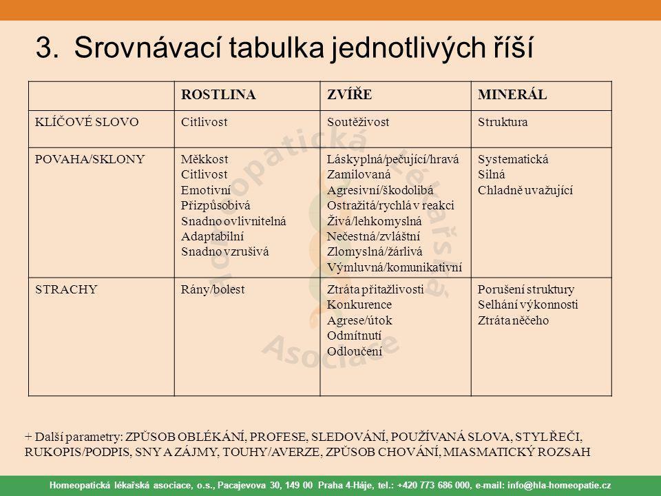 Homeopatická lékařská asociace, o.s., Pacajevova 30, 149 00 Praha 4-Háje, tel.: +420 773 686 000, e-mail: info@hla-homeopatie.cz 3.Srovnávací tabulka