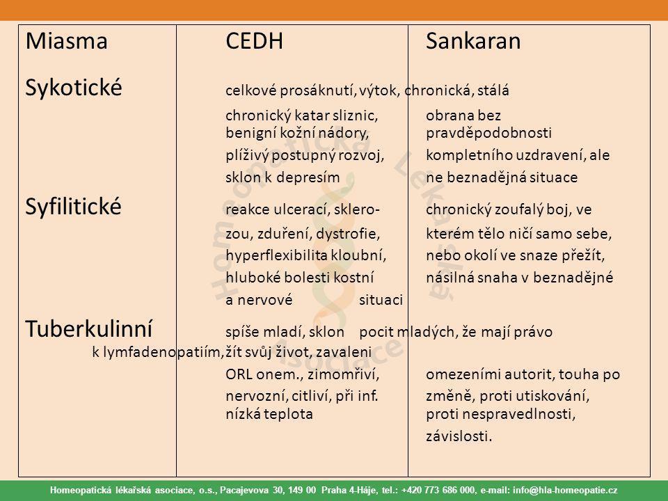 Homeopatická lékařská asociace, o.s., Pacajevova 30, 149 00 Praha 4-Háje, tel.: +420 773 686 000, e-mail: info@hla-homeopatie.cz MiasmaCEDHSankaran Sy