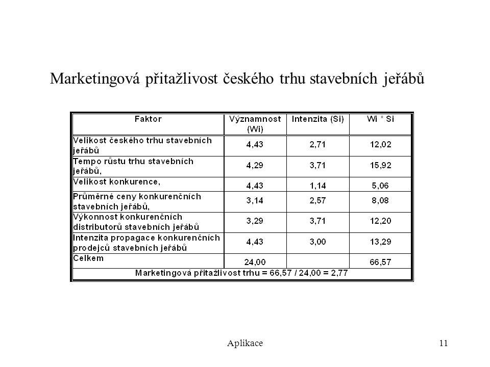Aplikace11 Marketingová přitažlivost českého trhu stavebních jeřábů