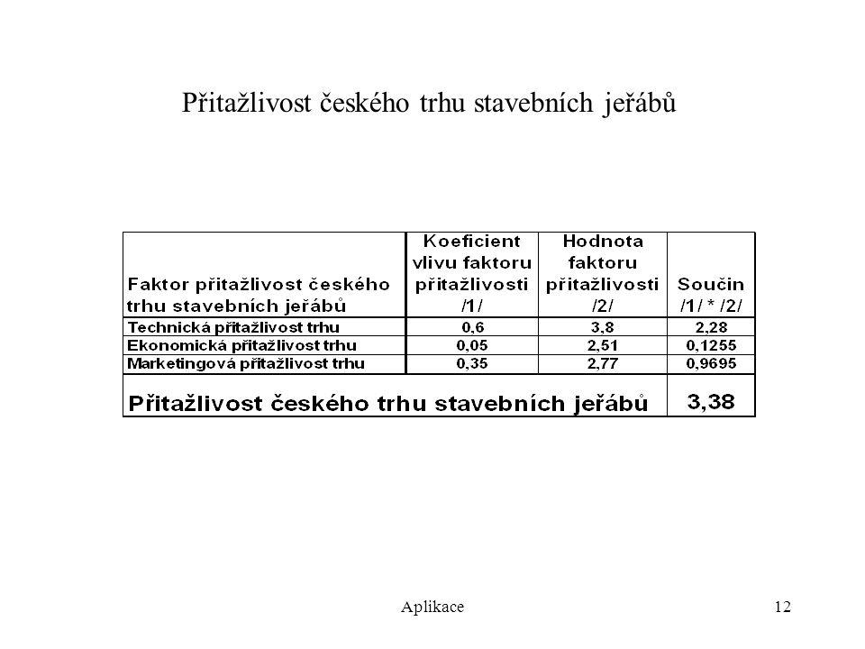 Aplikace12 Přitažlivost českého trhu stavebních jeřábů