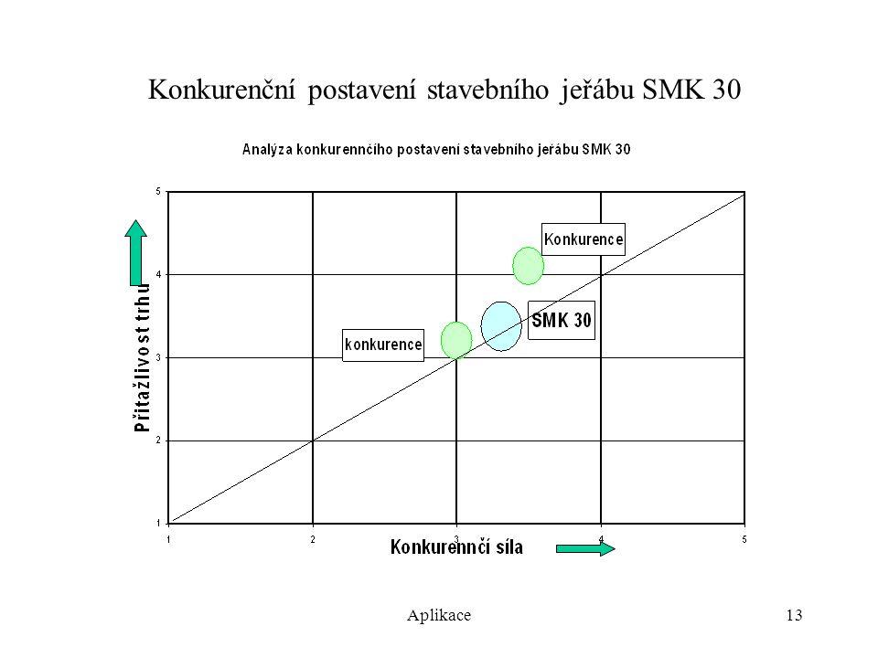 Aplikace13 Konkurenční postavení stavebního jeřábu SMK 30