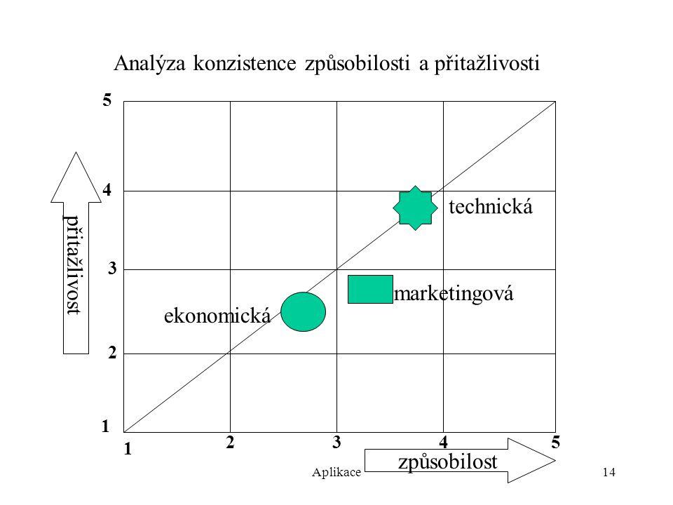 Aplikace14 Analýza konzistence způsobilosti a přitažlivosti 1 3 1 4 5 2345 způsobilost přitažlivost technická 2 ekonomická marketingová