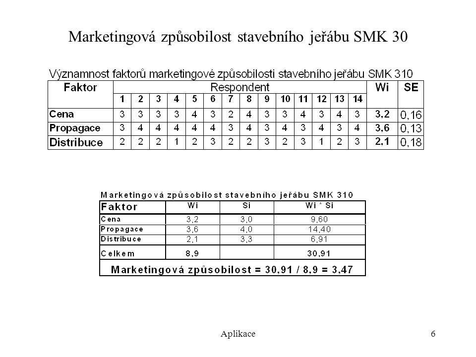Aplikace7 Konkurenční síla stavebního jeřábu SMK 30 (agregační hodnocení)