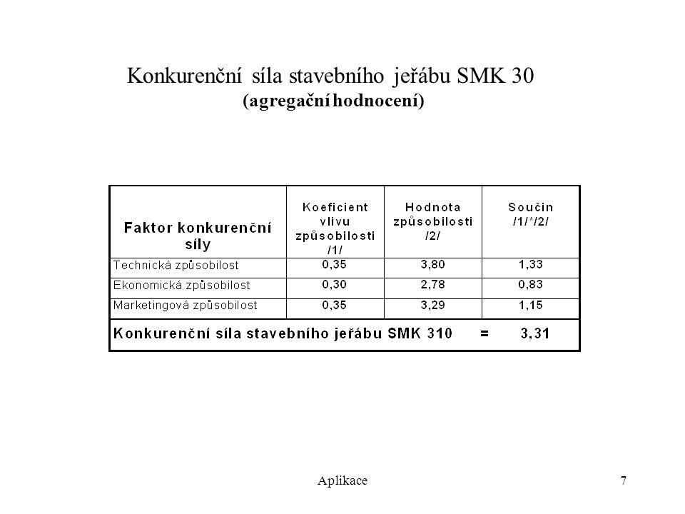 Aplikace8 Technická přitažlivost českého trhu stavebních jeřábů