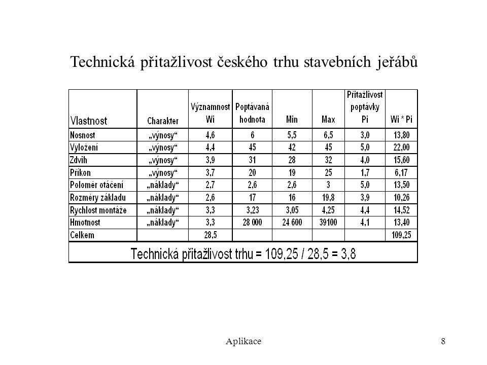 Aplikace9 Ekonomická přitažlivost českého trhu stavebních jeřábů