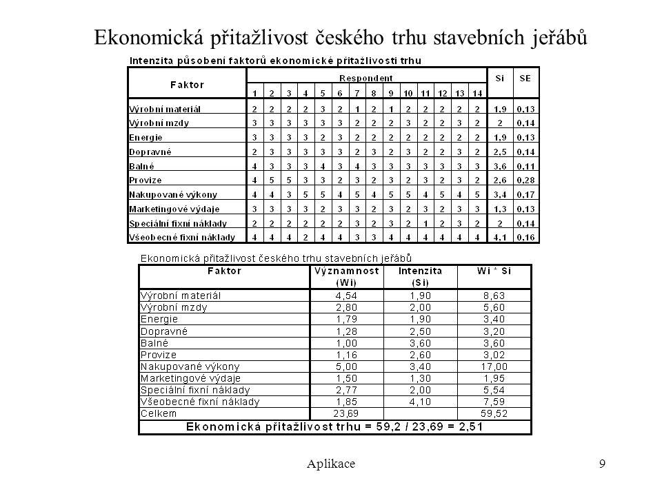 Aplikace10 Marketingová přitažlivost českého trhu stavebních jeřábů
