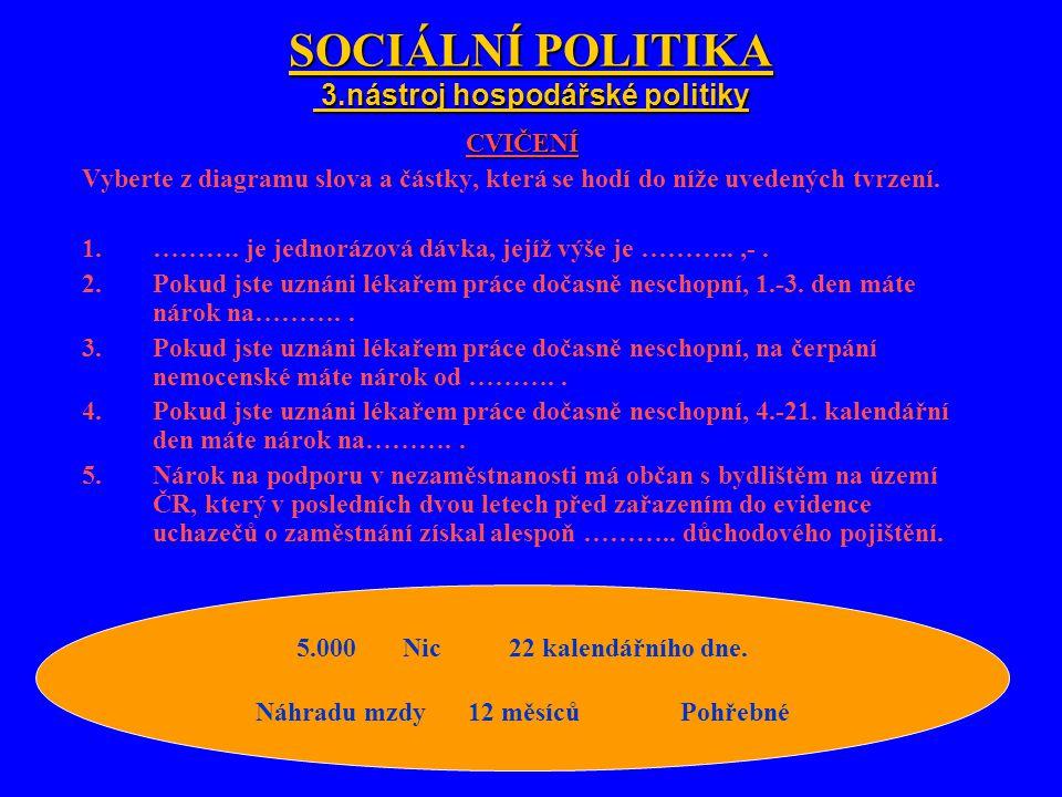SOCIÁLNÍ POLITIKA 3.nástroj hospodářské politiky CVIČENÍ Vyberte z diagramu slova a částky, která se hodí do níže uvedených tvrzení.