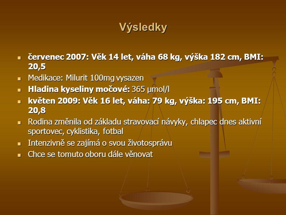 Výsledky červenec 2007: Věk 14 let, váha 68 kg, výška 182 cm, BMI: 20,5 červenec 2007: Věk 14 let, váha 68 kg, výška 182 cm, BMI: 20,5 Medikace: Milurit 100mg vysazen Medikace: Milurit 100mg vysazen Hladina kyseliny močové: 365 µmol/l Hladina kyseliny močové: 365 µmol/l květen 2009: Věk 16 let, váha: 79 kg, výška: 195 cm, BMI: 20,8 květen 2009: Věk 16 let, váha: 79 kg, výška: 195 cm, BMI: 20,8 Rodina změnila od základu stravovací návyky, chlapec dnes aktivní sportovec, cyklistika, fotbal Rodina změnila od základu stravovací návyky, chlapec dnes aktivní sportovec, cyklistika, fotbal Intenzivně se zajímá o svou životosprávu Intenzivně se zajímá o svou životosprávu Chce se tomuto oboru dále věnovat Chce se tomuto oboru dále věnovat