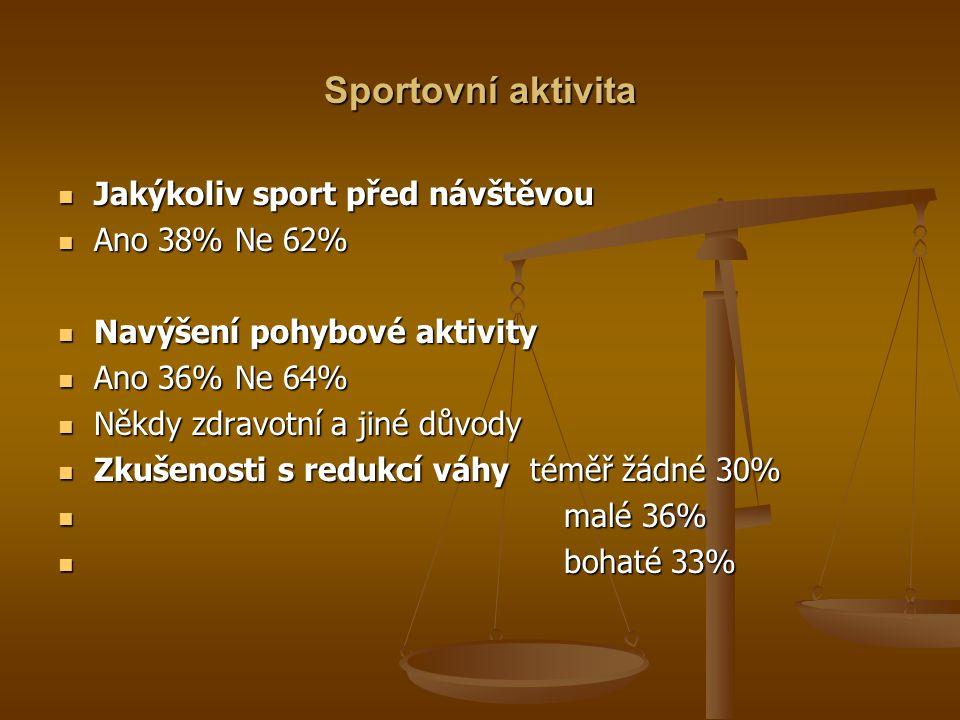 Sportovní aktivita Jakýkoliv sport před návštěvou Jakýkoliv sport před návštěvou Ano 38% Ne 62% Ano 38% Ne 62% Navýšení pohybové aktivity Navýšení pohybové aktivity Ano 36% Ne 64% Ano 36% Ne 64% Někdy zdravotní a jiné důvody Někdy zdravotní a jiné důvody Zkušenosti s redukcí váhy téměř žádné 30% Zkušenosti s redukcí váhy téměř žádné 30% malé 36% malé 36% bohaté 33% bohaté 33%