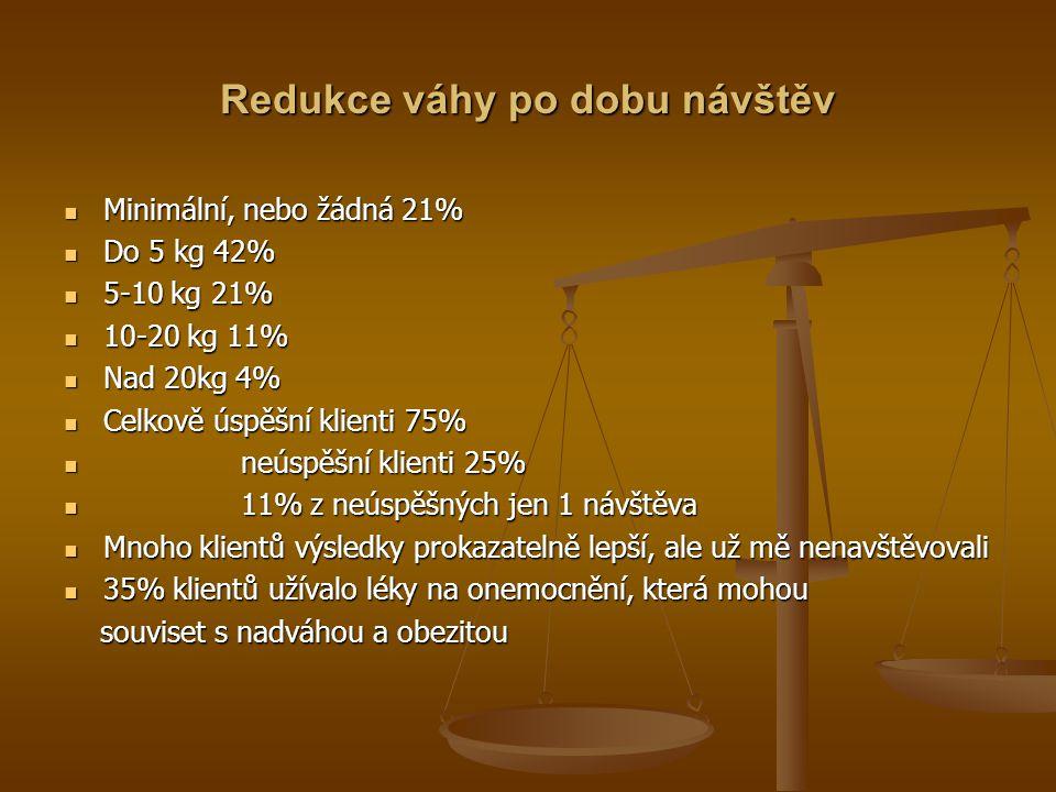 Redukce váhy po dobu návštěv Minimální, nebo žádná 21% Minimální, nebo žádná 21% Do 5 kg 42% Do 5 kg 42% 5-10 kg 21% 5-10 kg 21% 10-20 kg 11% 10-20 kg 11% Nad 20kg 4% Nad 20kg 4% Celkově úspěšní klienti 75% Celkově úspěšní klienti 75% neúspěšní klienti 25% neúspěšní klienti 25% 11% z neúspěšných jen 1 návštěva 11% z neúspěšných jen 1 návštěva Mnoho klientů výsledky prokazatelně lepší, ale už mě nenavštěvovali Mnoho klientů výsledky prokazatelně lepší, ale už mě nenavštěvovali 35% klientů užívalo léky na onemocnění, která mohou 35% klientů užívalo léky na onemocnění, která mohou souviset s nadváhou a obezitou souviset s nadváhou a obezitou