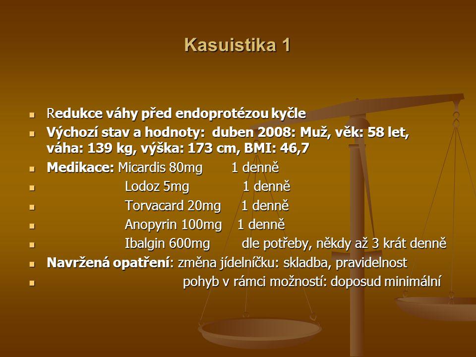 Kasuistika 1 Redukce váhy před endoprotézou kyčle Redukce váhy před endoprotézou kyčle Výchozí stav a hodnoty: duben 2008: Muž, věk: 58 let, váha: 139 kg, výška: 173 cm, BMI: 46,7 Výchozí stav a hodnoty: duben 2008: Muž, věk: 58 let, váha: 139 kg, výška: 173 cm, BMI: 46,7 Medikace: Micardis 80mg 1 denně Medikace: Micardis 80mg 1 denně Lodoz 5mg 1 denně Lodoz 5mg 1 denně Torvacard 20mg 1 denně Torvacard 20mg 1 denně Anopyrin 100mg 1 denně Anopyrin 100mg 1 denně Ibalgin 600mg dle potřeby, někdy až 3 krát denně Ibalgin 600mg dle potřeby, někdy až 3 krát denně Navržená opatření: změna jídelníčku: skladba, pravidelnost Navržená opatření: změna jídelníčku: skladba, pravidelnost pohyb v rámci možností: doposud minimální pohyb v rámci možností: doposud minimální