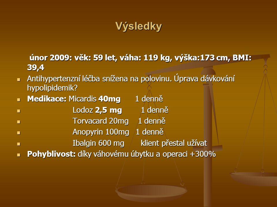 Výsledky únor 2009: věk: 59 let, váha: 119 kg, výška:173 cm, BMI: 39,4 únor 2009: věk: 59 let, váha: 119 kg, výška:173 cm, BMI: 39,4 Antihypertenzní léčba snížena na polovinu.